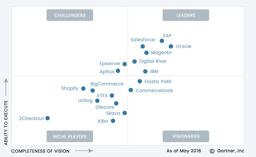 Magento crowned as a leader in Gartner's Magic Quadrant 2018